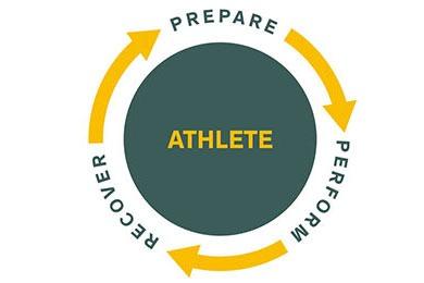prepare-perform-recover-u-sport-2